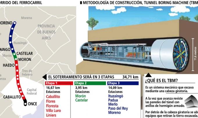 Resultado de imagen para soterramiento del ferrocarril Sarmiento