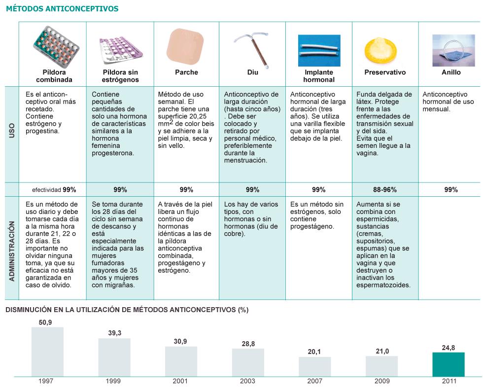metodos-anticonceptivos-parabuenosaires.com